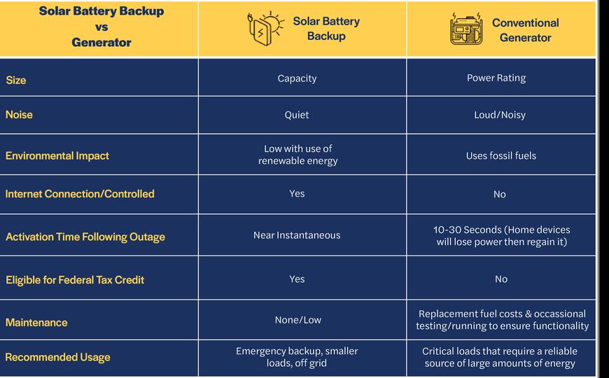 Chart_SolarBatteryBackupVSgenerator.png