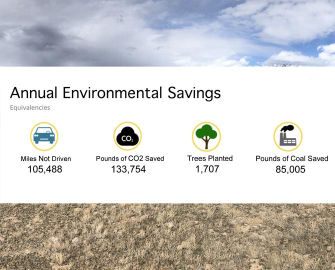 Ensign Ranches Annual Solar Equivalencies.png